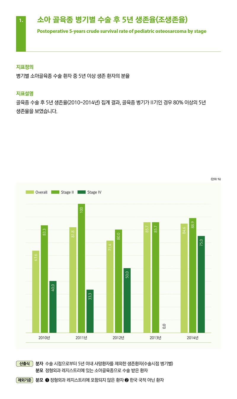 1.소아 골육종 병기별 수술 후 5년 생존율(조생존율), 병기별소아골육종수술환자중5년이상생존환자의분율, 골육종 수술 후 5년 생존율(2010~2014년) 집계 결과, 골육종 병기가 II기인 경우 80% 이상의 5년 생존율을 보였습니다.
