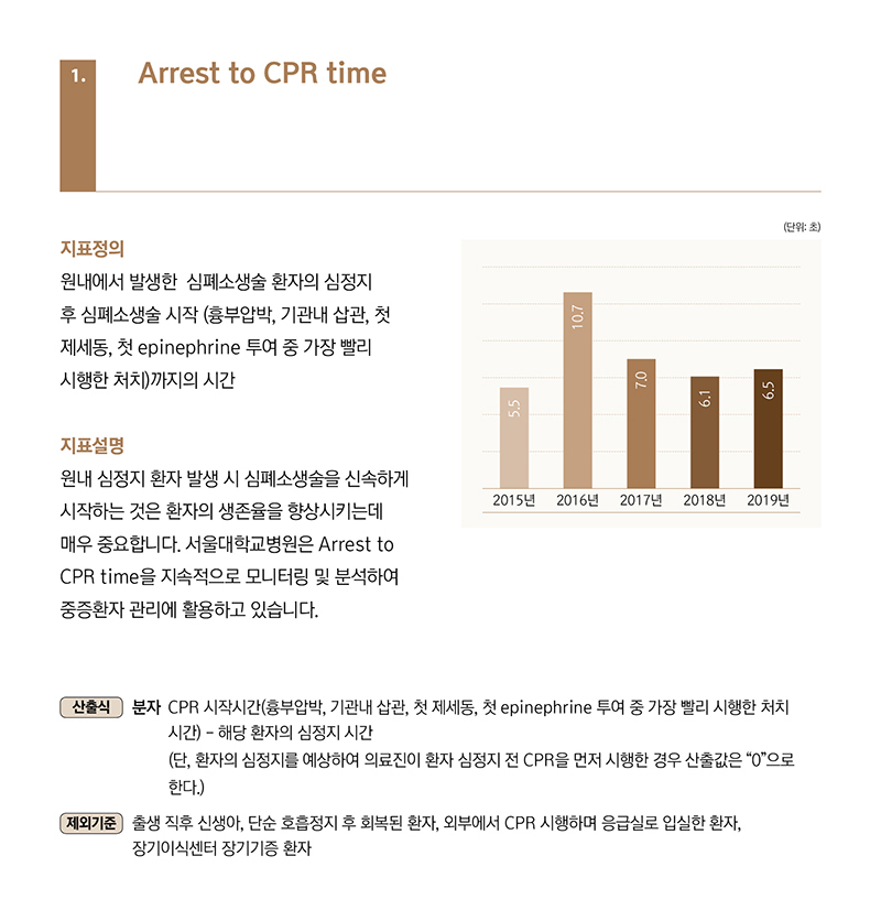 1.Arrest to CPR time, 원내에서 발생한 심폐소생술 환자의 심정지 후 심폐소생술 시작 (흉부압박, 기관내 삽관, 첫 제세동, 첫 epinephrine 투여 중 가장 빨리 시행한 처치)까지의 시간, 원내 심정지 환자 발생 시 심폐소생술을 신속하게 시작하는 것은 환자의 생존율을 향상시키는데 매우 중요합니다. 서울대학교병원은 Arrest to CPR time을 지속적으로 모니터링 및 분석하여 중증환자 관리에 활용하고 있습니다.