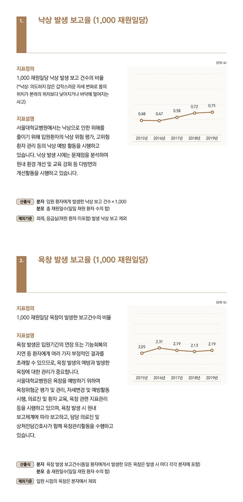1.낙상 발생 보고율 (1,000 재원일당), 1,000 재원일당 낙상 발생 보고 건수의 비율 (*낙상: 의도하지 않은 갑작스러운 자세 변화로 몸의 위치가 본래의 위치보다 낮아지거나 바닥에 떨어지는 사고), 서울대학교병원에서는 낙상으로 인한 위해를 줄이기 위해 입원환자의 낙상 위험 평가, 고위험 환자관리등의낙상예방활동을시행하고 있습니다. 낙상 발생 시에는 문제점을 분석하여 원내환경개선및교육강화등다방면의 개선활동을 시행하고 있습니다. 2.욕창 발생 보고율 (1,000 재원일당), 1,000 재원일당 욕창이 발생한 보고건수의 비율, 욕창 발생은 입원기간의 연장 또는 기능회복의 지연등환자에게여러가지부정적인결과를 초래할 수 있으므로, 욕창 발생의 예방과 발생한 욕창에 대한 관리가 중요합니다. 서울대학교병원은 욕창을 예방하기 위하여 욕창위험군 평가 및 관리, 자세변경 및 예방활동 시행,의료진및환자교육,욕창관련지표관리 등을시행하고있으며,욕창발생시원내 보고체계에 따라 보고하고, 담당 의료진 및 상처전담간호사가 함께 욕창관리활동을 수행하고 있습니다.