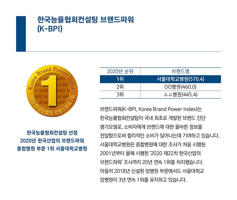 브랜드파워(K-BPI, Korea Brand Power Index)는 한국능률협회컨설팅이 국내 최초로 개발한 브랜드 진단 평가모델로, 소비자에게 브랜드에 대한 올바른 정보를 전달함으로써 합리적인 소비가 일어나는데 기여하고 있습니다. 서울대학교병원은 종합병원에 대한 조사가 처음 시행된 2001년부터 올해 시행된'2020 제22차 한국산업의 브랜드파워'조사까지 20년 연속 1위를 차지했습니다. 아울러 2018년 신설된 암병원 부문에서도 서울대학교 암병원이 3년 연속 1위를 유지하고 있습니다.