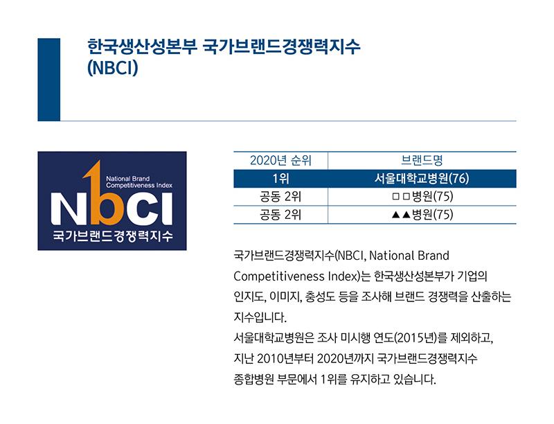 국가브랜드경쟁력지수(NBCI, National Brand Competitiveness Index)는 한국생산성본부가 기업의 인지도, 이미지, 충성도 등을 조사해 브랜드 경쟁력을 산출하는 지수입니다. 서울대학교병원은 조사 미시행 연도(2015년)를 제외하고, 지난 2010년부터 2020년까지 국가브랜드경쟁력지수 종합병원 부문에서 1위를 유지하고 있습니다.