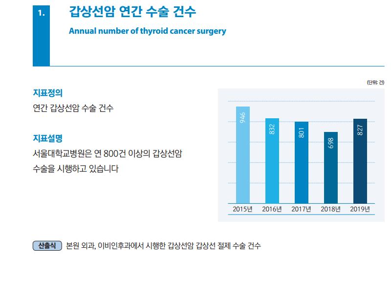 갑상선암 연간 수술 건수 지표정의 연간 갑상선암 수술 건수 지표설명 서울대학교병원은 연 800건 이상의 갑상선암 수술을 시행하고 있습니다