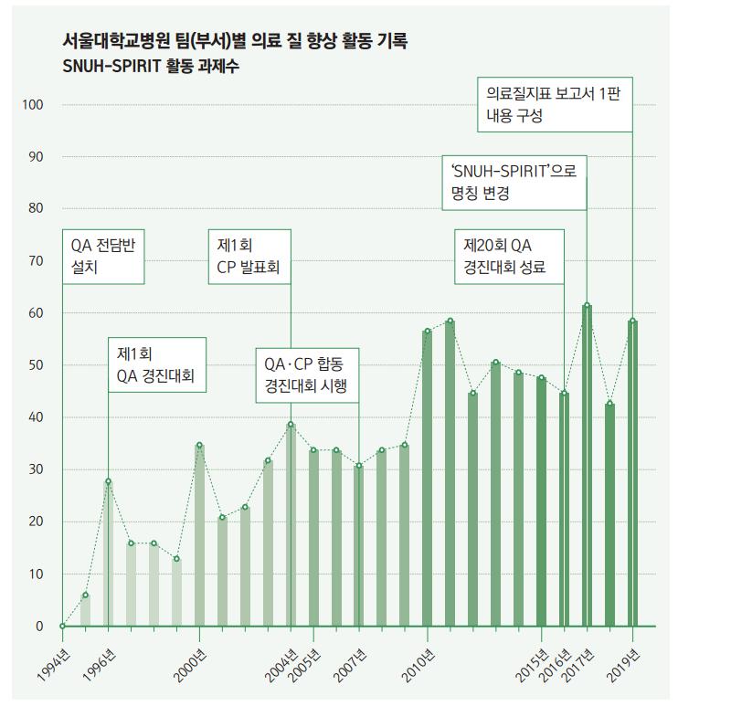 서울대학교병원 팀(부서)별 의료 질 향상 활동 기록 SNUH-SPIRIT 활동 과제수